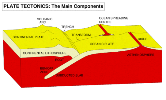 Tectonic plate movement theory