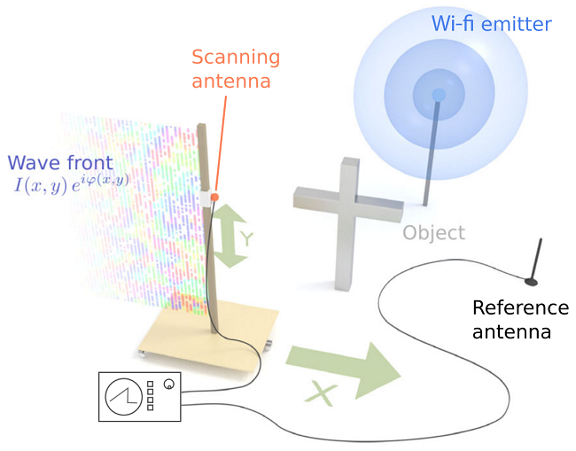 scanning and mapping a background of Wi-Fi