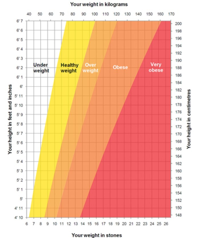 The Height Weight Chart Guide To Check Any Abnormality