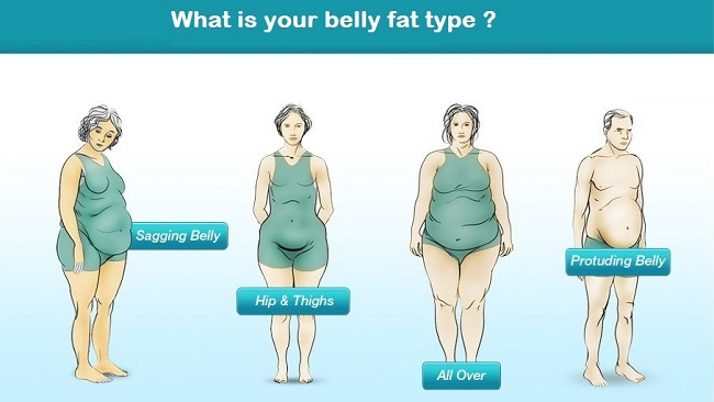 Different Types Of Body Fat Which Is Yours